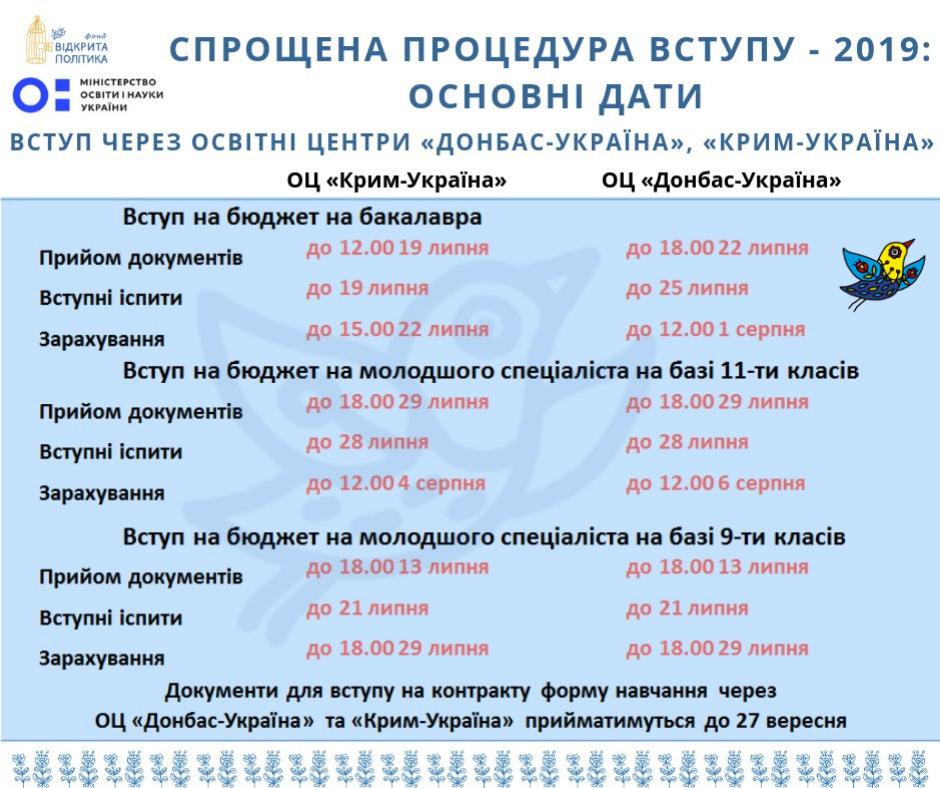 Спрощена процедура вступу - 2019: основні дати